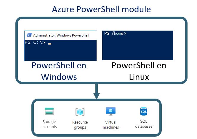 Relación entre Azure PowerShell en Windows y en Linux