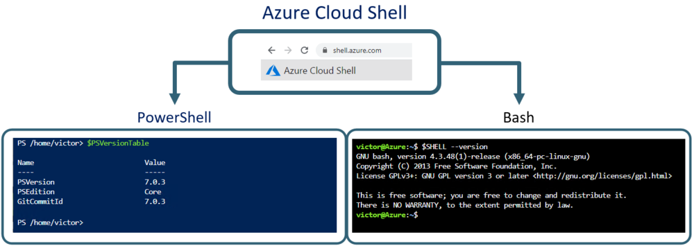 Azure cloud shell con PowerShell y con Bash