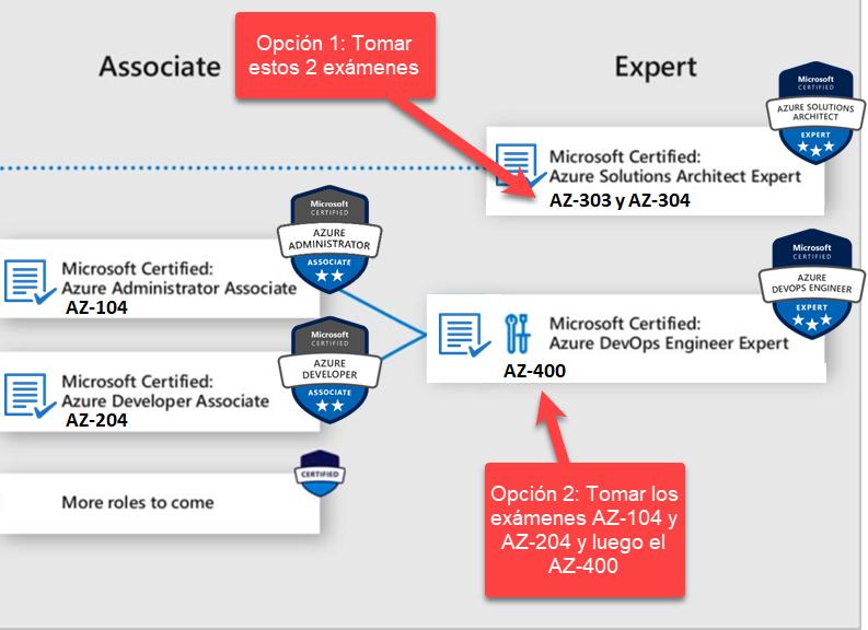 Opciones para obtener certificación de nivel Expert de Azure