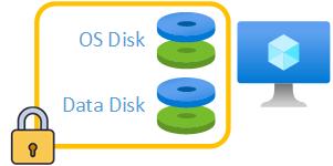 Disco de sistema operativo y de datos encriptado con Azure Disk Encryption
