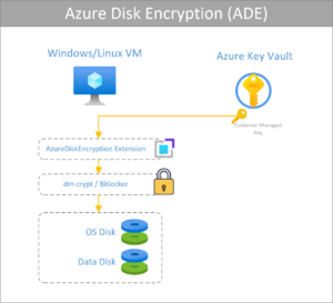 Azure Disk Encryption flujo con Azure KeyVault
