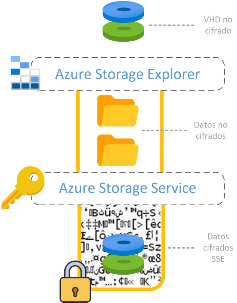 Cuando los datos salen de Azure Storage Service, estos ya no se encontrarán encriptados